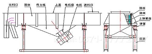 直线振动筛工作原理