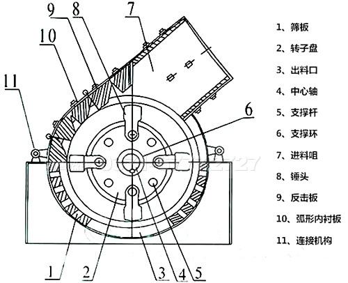 锤破机结构图