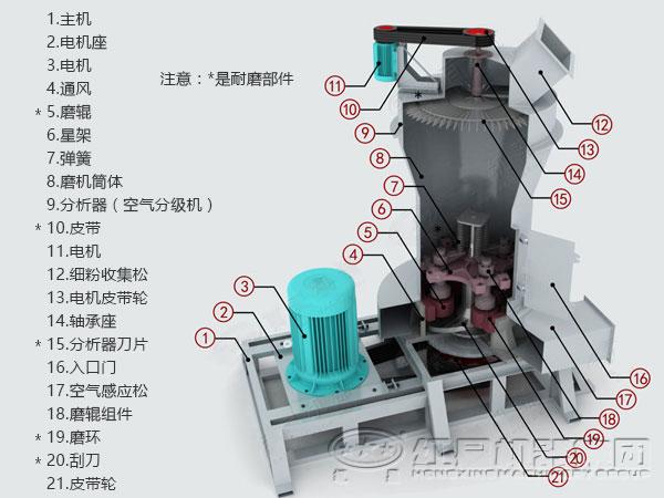 雷蒙磨粉机的风选气流是在风机磨壳旋风分离器风机内循环流动作业的,所以比高速离心粉碎机粉尘少,操作车间清洁、环境无污染。  雷蒙磨粉机是适应大中小矿山、化工、建材、冶金等行业的高效闭路循环的高细制粉设备。雷蒙磨粉机采用国外同类产品的先进结构,并在大型雷蒙磨的基础上更新改进设计而成,雷蒙磨粉机设备比球磨机效率高、电耗低、占地面积小,一次性投资少。雷蒙磨粉机磨辊在离心力的作用下紧紧的滚压在磨环上,因此当磨辊、磨环磨损到一定厚度时不影响成品的产量与细度。雷蒙磨粉机磨辊、磨环更换周期时间长、从而剔除了离心粉碎机