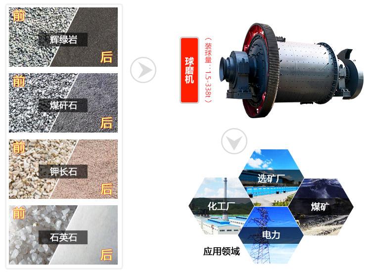 湿式球磨机价格_石英砂、石英石球磨机价格及厂家服务-河南红星机器